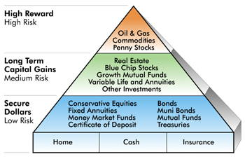 financial-pyramid[1]